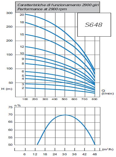 Máy bơm chìm giếng khoan Matra S 648 biểu đồ hoạt động