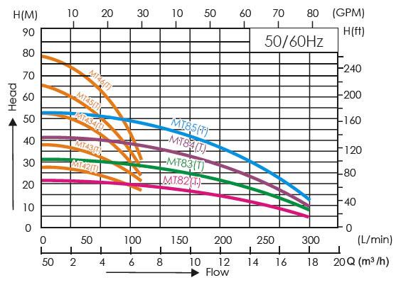 Máy bơm đa tầng cánh APP MT-44 biểu đồ thông số hoạt động
