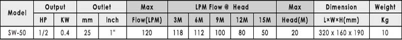 Máy bơm nước APP SW-50 bảng thông số kỹ thuật