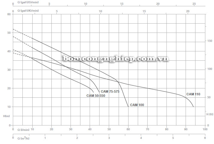 Máy bơm nước bán chân không Pentax CAM 100 biểu đồ hoạt động