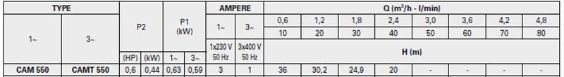 Máy bơm nước bán chân không Pentax CAM 550 bảng thông số kỹ thuật