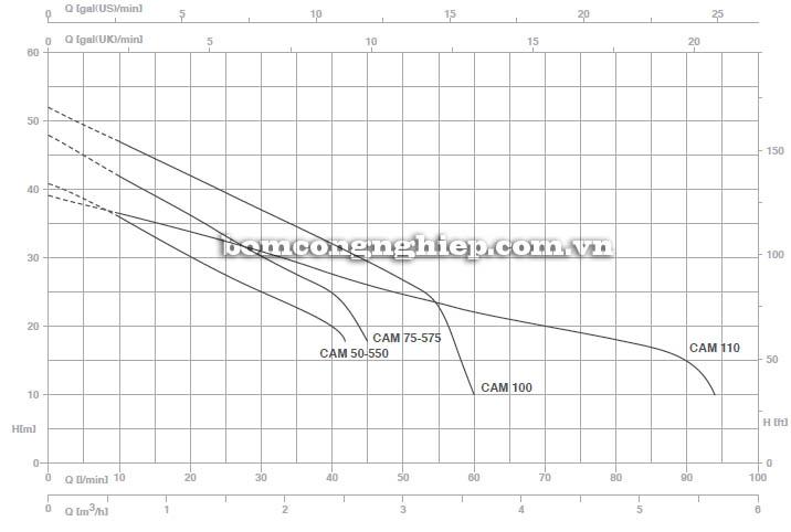 Máy bơm nước bán chân không Pentax CAM 550 biểu đồ hoạt động