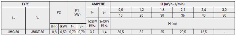 Máy bơm nước bán chân không Pentax JMC-80 bảng thông số kỹ thuật
