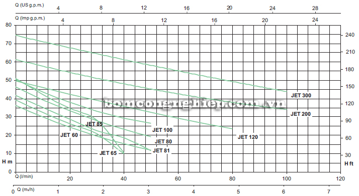 Máy bơm nước bán chân không Sealand JET 100 biểu đồ hoạt động