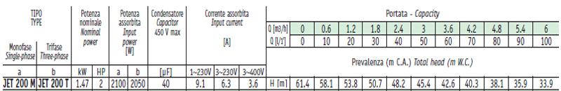 Máy bơm nước bán chân không Sealand JET 200 bảng thông số kỹ thuật