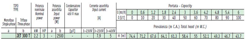 Máy bơm nước bán chân không Sealand JET 300 bảng thông số kỹ thuật