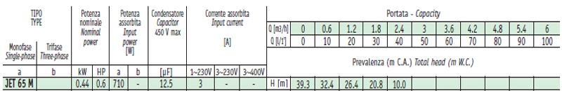 Máy bơm nước bán chân không Sealand JET 65 bảng thông số kỹ thuật