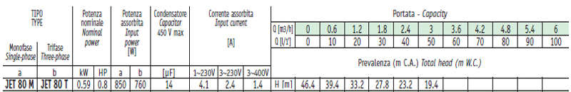 Máy bơm nước bán chân không Sealand JET 80 bảng thông số kỹ thuật