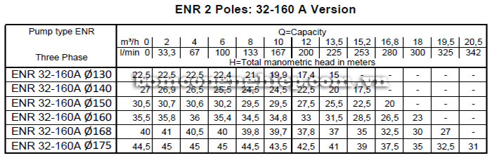 Máy bơm nước công nghiệp Ebara ENR 32-160A bảng thông số kỹ thuật