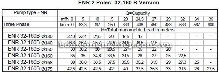 Máy bơm nước công nghiệp Ebara ENR 32-160B bảng thông số kỹ thuật