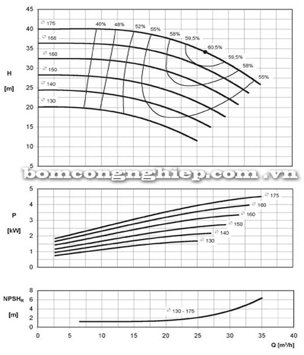 Máy bơm nước công nghiệp Ebara ENR 32-160B biểu đồ hoạt động