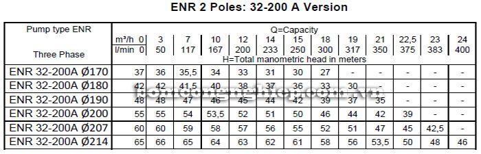 Máy bơm nước công nghiệp Ebara ENR 32-200A bảng thông số kỹ thuật