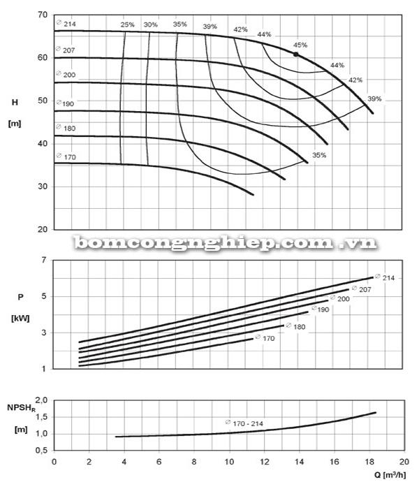 Máy bơm nước công nghiệp Ebara ENR 32-200A biểu đồ hoạt động