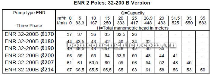 Máy bơm nước công nghiệp Ebara ENR 32-200B bảng thông số kỹ thuật