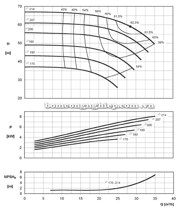 Máy bơm nước công nghiệp Ebara ENR 32-200B biểu đồ hoạt động