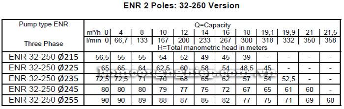 Máy bơm nước công nghiệp Ebara ENR 32-250 bảng thông số kỹ thuật