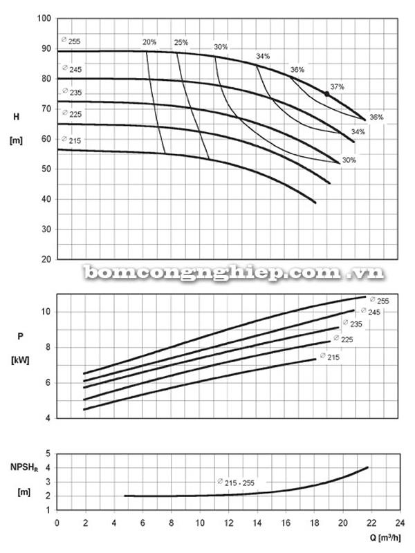 Máy bơm nước công nghiệp Ebara ENR 32-250 biểu đồ hoạt động