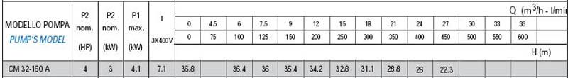 Máy bơm nước công nghiệp Matra CM 32-160A bảng thông số kỹ thuật