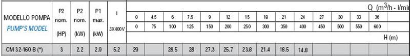 Máy bơm nước công nghiệp Matra CM 32-160B bảng thông số kỹ thuật