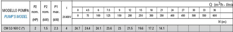 Máy bơm nước công nghiệp Matra CM 32-160C bảng thông số kỹ thuật