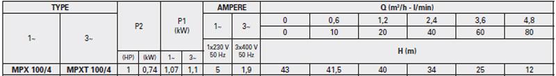 Máy bơm nước đầu INOX Pentax MPX 100/4 bảng thông số kỹ thuật
