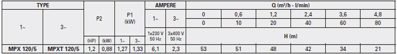 Máy bơm nước đầu INOX Pentax MPX 120/5 bảng thông số kỹ thuật