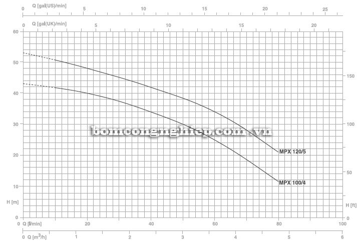 Máy bơm nước đầu INOX Pentax MPX 120/5 biểu đồ hoạt động