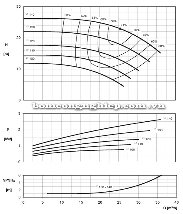 Máy bơm nước Ebara ENR 40-125 biểu đồ hoạt động