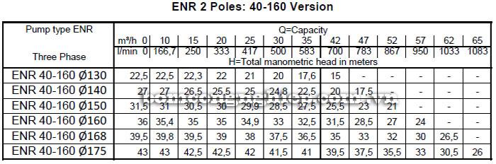 Máy bơm nước Ebara ENR 40-160 bảng thông số kỹ thuật