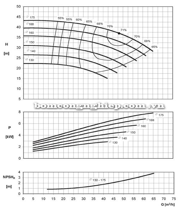 Máy bơm nước Ebara ENR 40-160 biểu đồ hoạt động