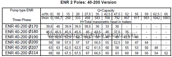 Máy bơm nước Ebara ENR 40-200 bảng thông số kỹ thuật