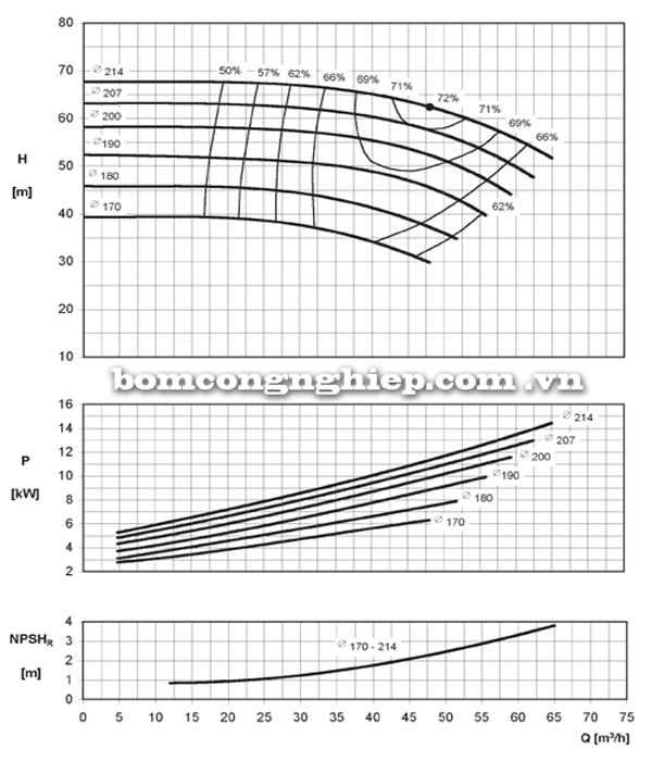 Máy bơm nước Ebara ENR 40-200 biểu đồ hoạt động