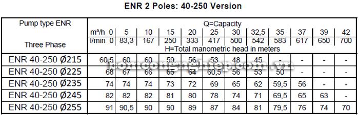 Máy bơm nước Ebara ENR 40-250 bảng thông số kỹ thuật