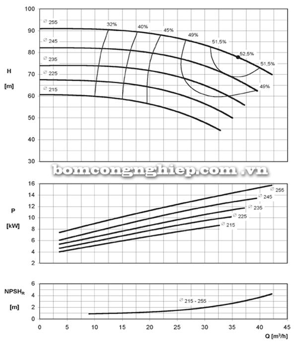 Máy bơm nước Ebara ENR 40-250 biểu đồ hoạt động