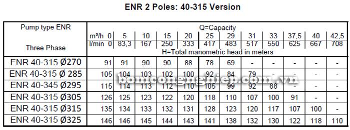 Máy bơm nước Ebara ENR 40-315 bảng thông số kỹ thuật