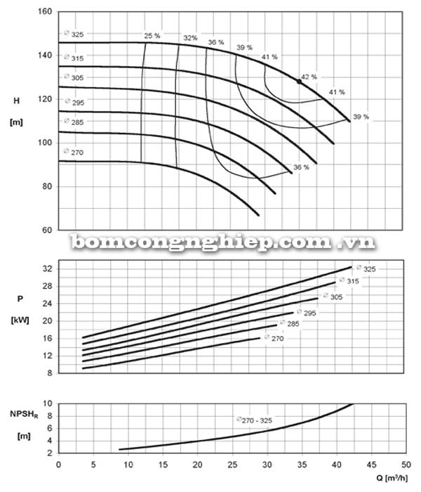 Máy bơm nước Ebara ENR 40-315 biểu đồ hoạt động