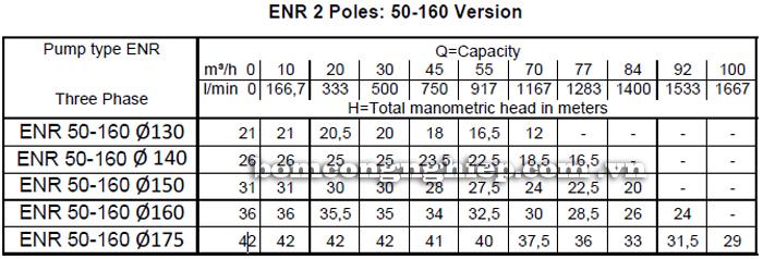 Máy bơm nước Ebara ENR 50-160 bảng thông số kỹ thuật