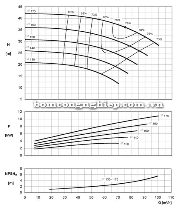 Máy bơm nước Ebara ENR 50-160 biểu đồ hoạt động