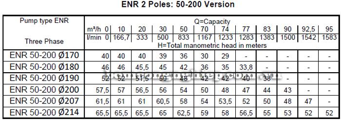 Máy bơm nước Ebara ENR 50-200 bảng thông số kỹ thuật