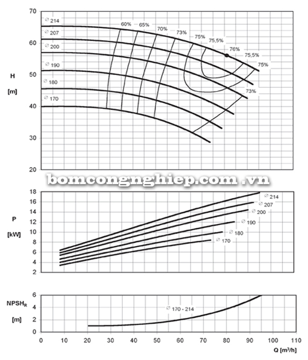 Máy bơm nước Ebara ENR 50-200 biểu đồ hoạt động