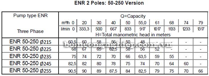 Máy bơm nước Ebara ENR 50-250 bảng thông số kỹ thuật