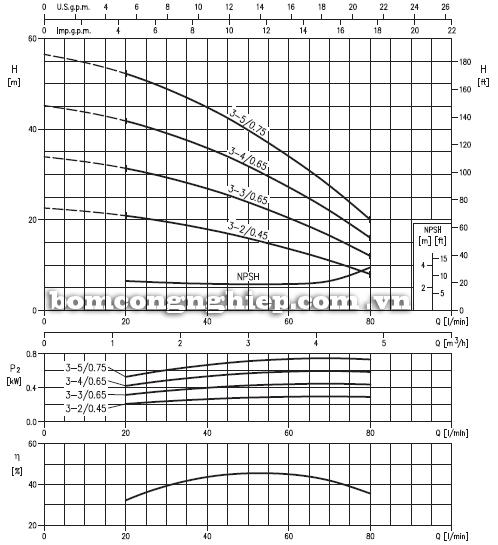 Máy bơm nước Ebara Matrix 3-3T biểu đồ hoạt động