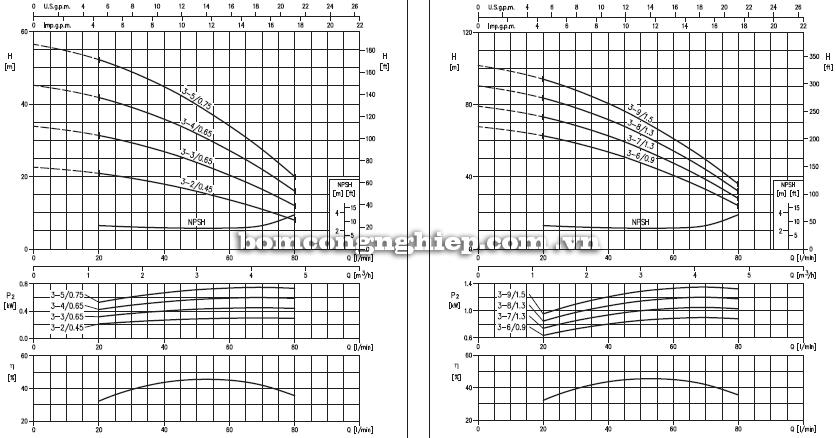 Máy bơm nước Ebara Matrix 3 biểu đồ hoạt động