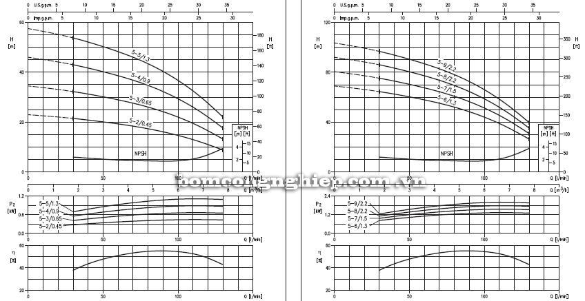 Máy bơm nước Ebara Matrix 5 biểu đồ hoạt động
