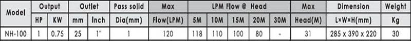 Máy bơm nước ly tâm APP NH-100 bảng thông số kỹ thuật
