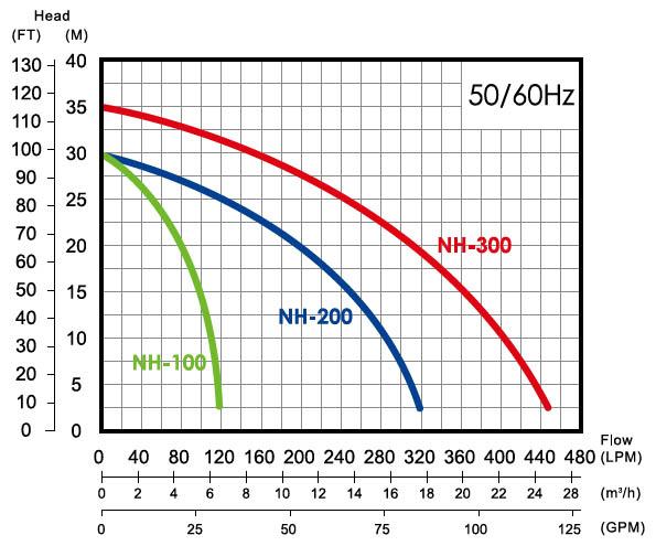 Máy bơm nước ly tâm APP NH-100 biểu đồ hoạt động