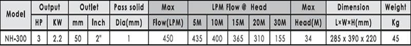 Máy bơm nước ly tâm APP NH-300 bảng thông số kỹ thuật