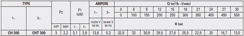Máy bơm nước Ly tâm Pentax CH-300 bảng thông số kỹ thuật