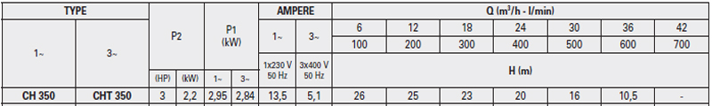 Máy bơm nước Ly tâm Pentax CH-350 bảng thông số kỹ thuật