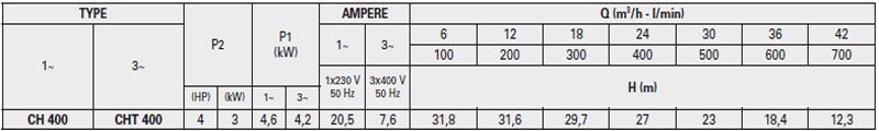 Máy bơm nước Ly tâm Pentax CH-400 bảng thông số kỹ thuật